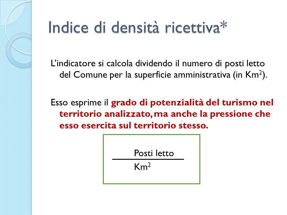 Indice di densità ricettiva*