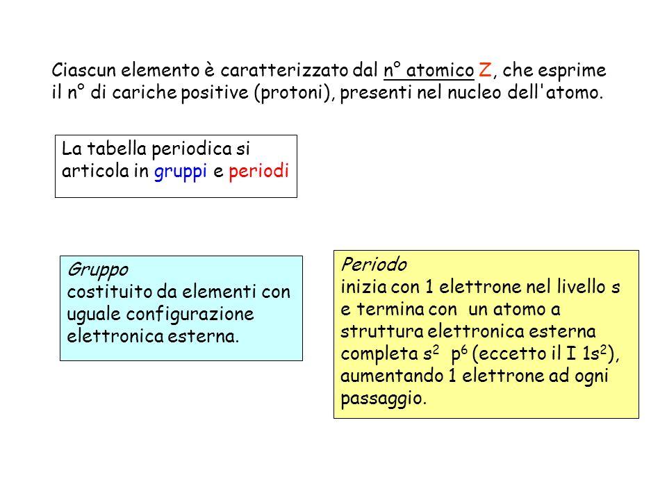 Ciascun elemento è caratterizzato dal n° atomico Z, che esprime il n° di cariche positive (protoni), presenti nel nucleo dell atomo.
