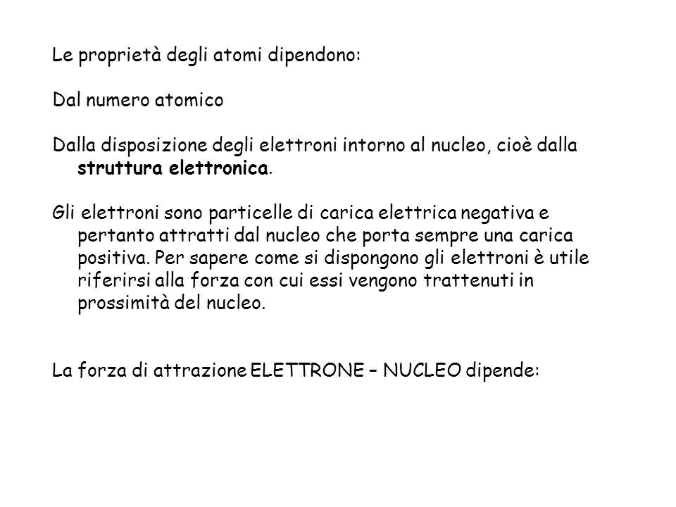 Le proprietà degli atomi dipendono: