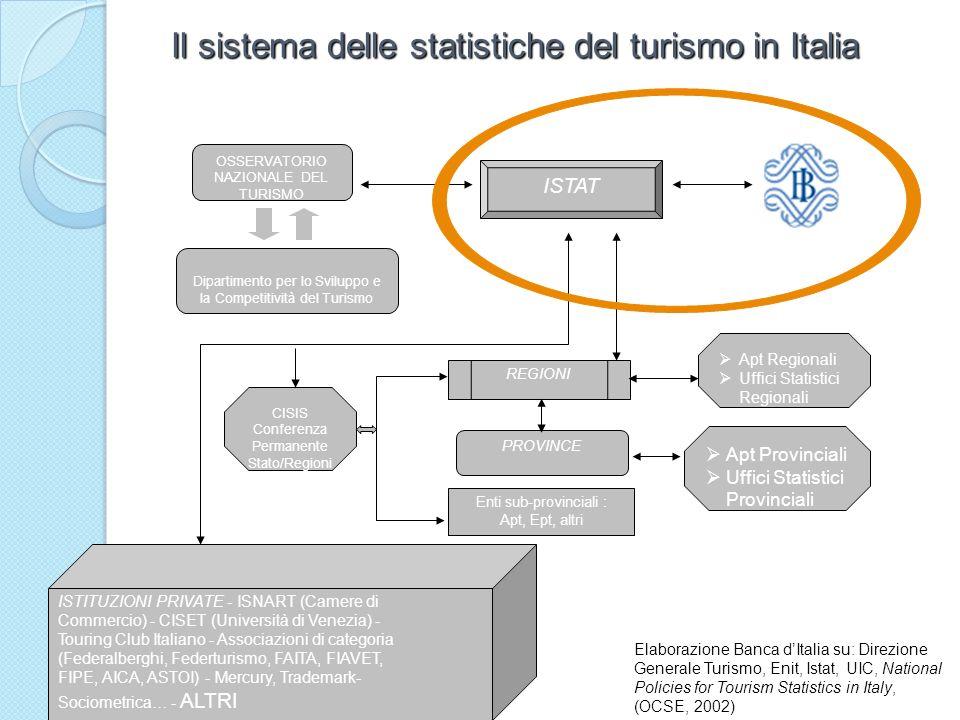 Il sistema delle statistiche del turismo in Italia