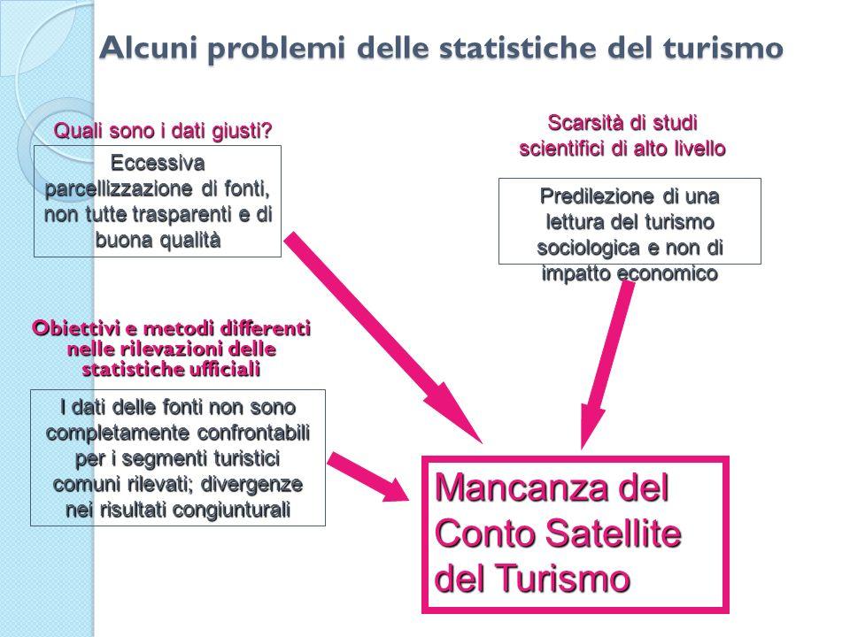 Alcuni problemi delle statistiche del turismo