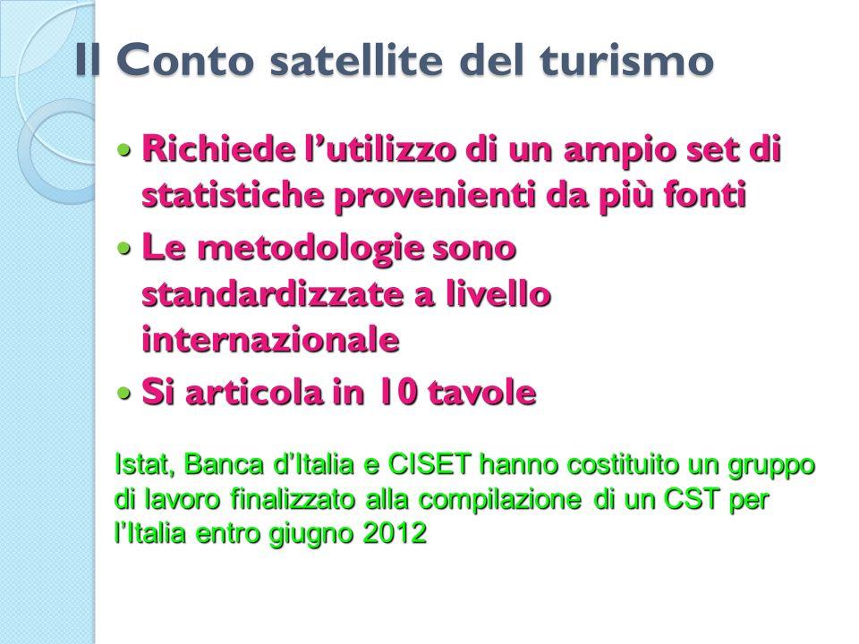 Il Conto satellite del turismo