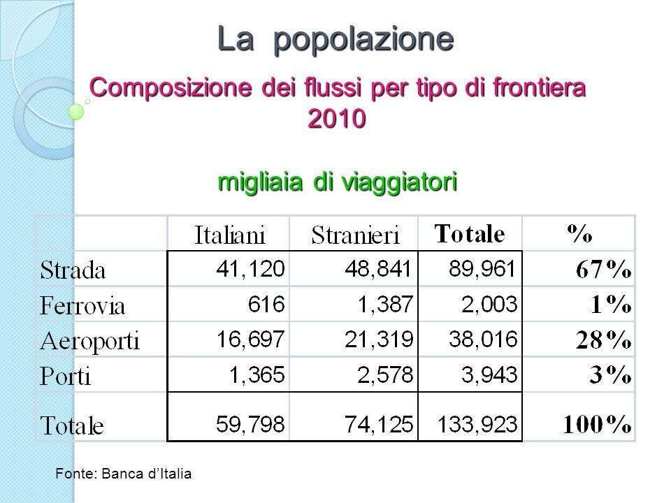 La popolazione Composizione dei flussi per tipo di frontiera 2010
