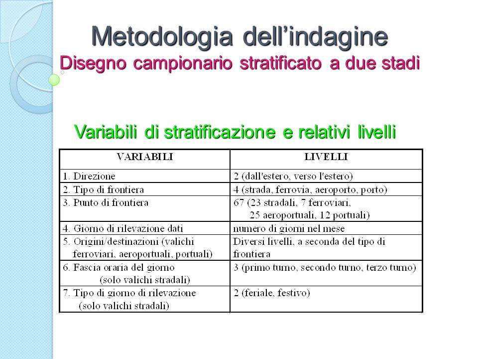 Metodologia dell'indagine Disegno campionario stratificato a due stadi