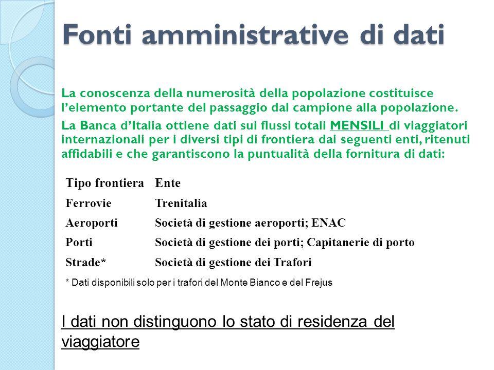 Fonti amministrative di dati
