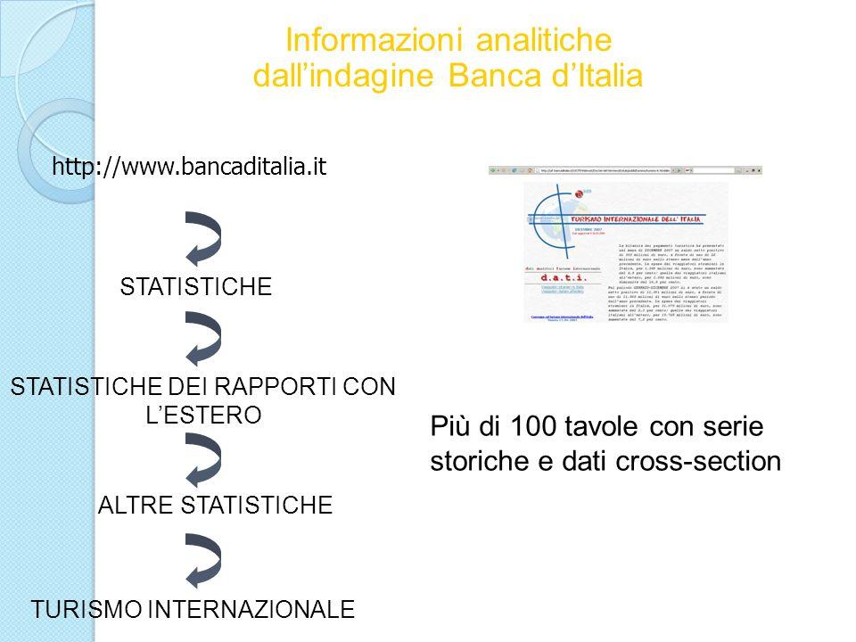 Informazioni analitiche dall'indagine Banca d'Italia