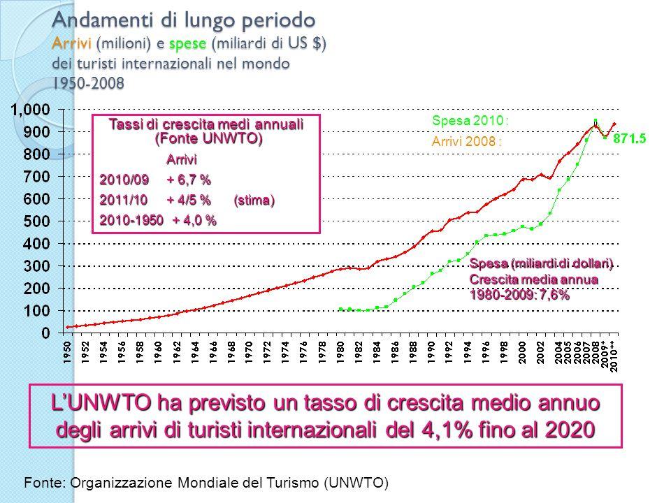 Tassi di crescita medi annuali