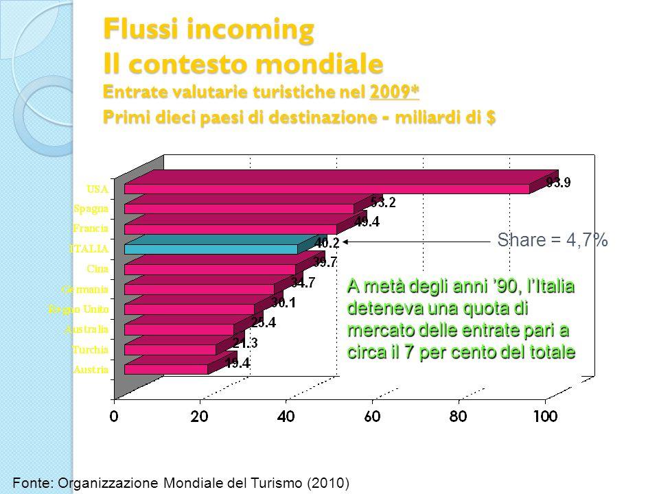 Flussi incoming Il contesto mondiale Entrate valutarie turistiche nel 2009* Primi dieci paesi di destinazione - miliardi di $