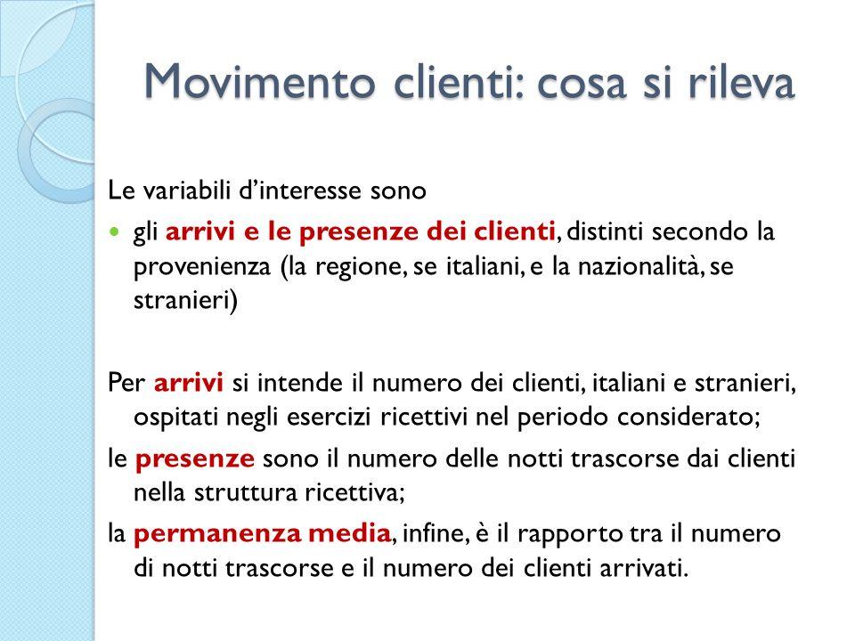 Movimento clienti: cosa si rileva