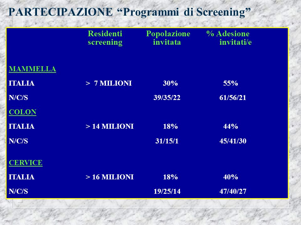 PARTECIPAZIONE Programmi di Screening