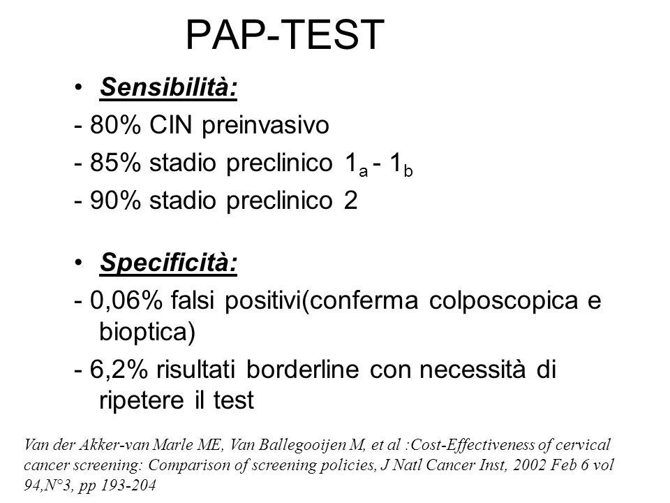 PAP-TEST Sensibilità: - 80% CIN preinvasivo