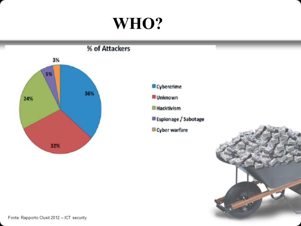 WHO Fonte: Rapporto Clusit 2012 – ICT security