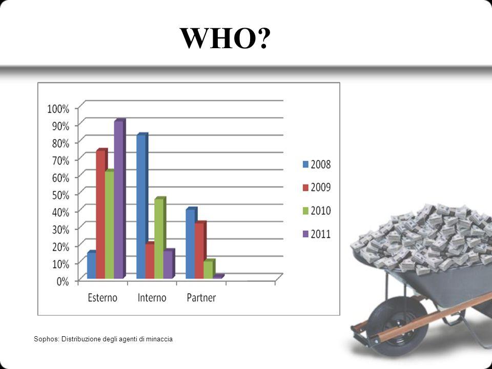 WHO Sophos: Distribuzione degli agenti di minaccia