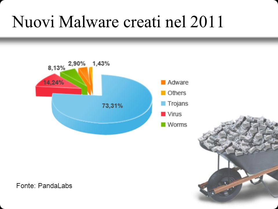 Nuovi Malware creati nel 2011