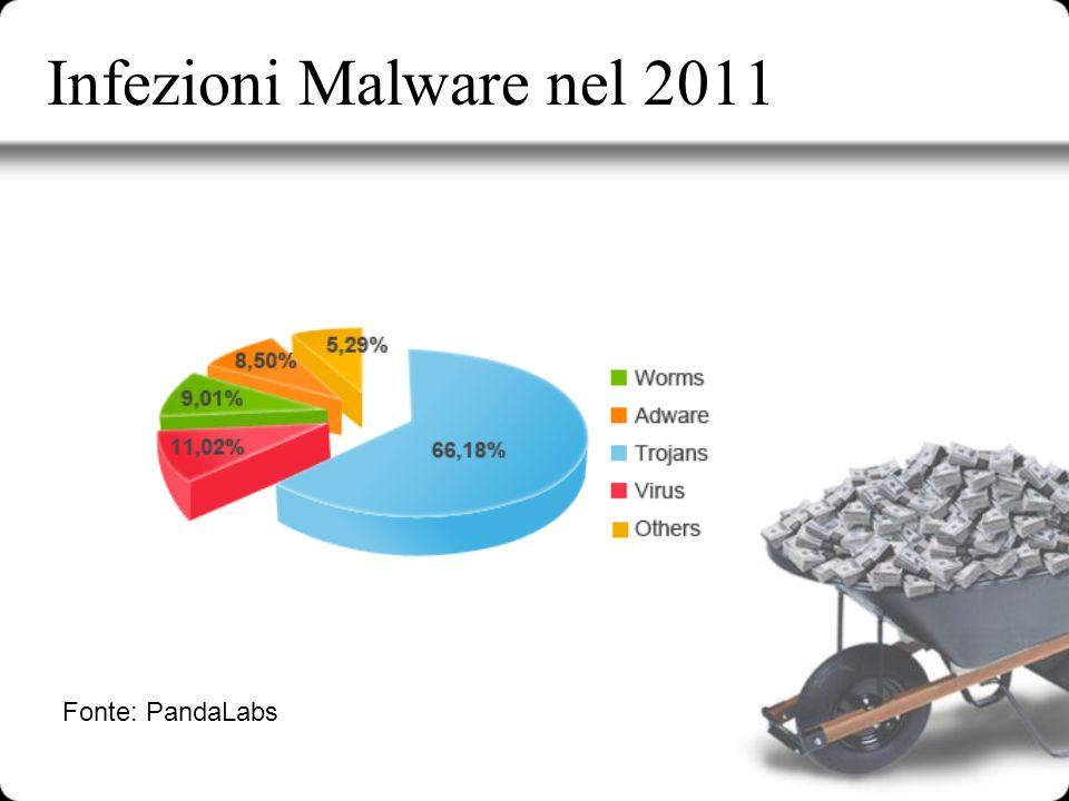 Infezioni Malware nel 2011 Fonte: PandaLabs