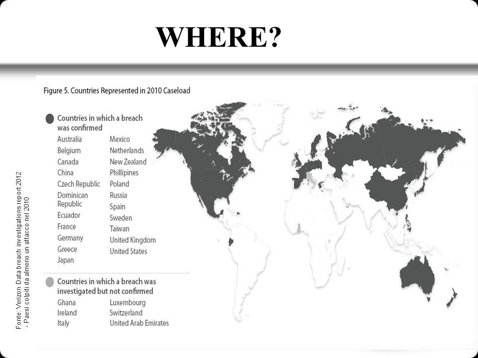 WHERE Fonte: Verizon Data breach investigations report 2012