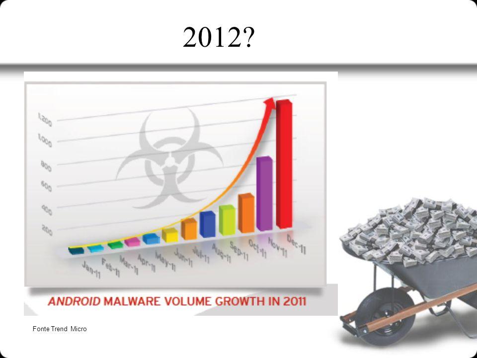 2012 Fonte Trend Micro