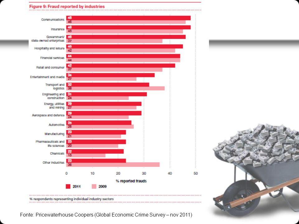 Fonte: Pricewaterhouse Coopers (Global Economic Crime Survey – nov 2011)