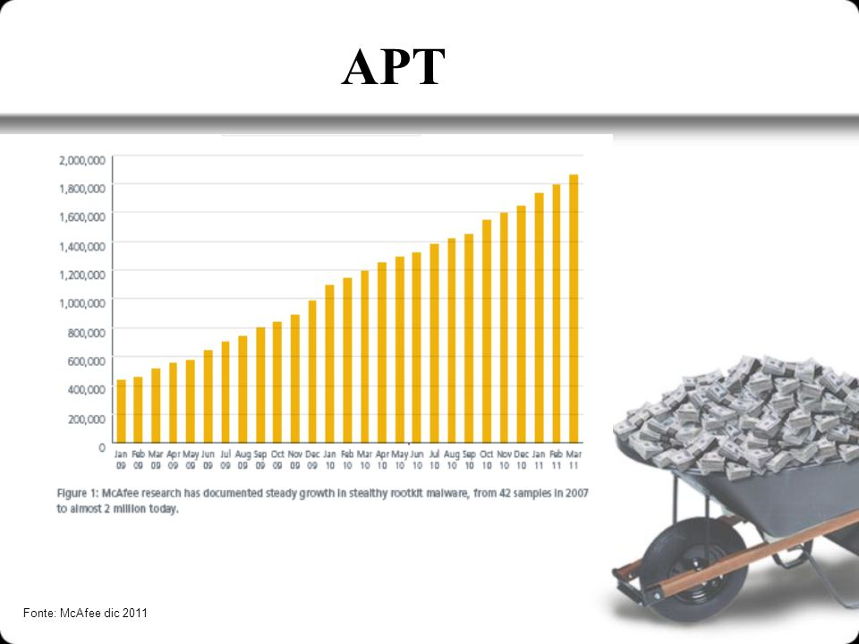 APT Fonte: McAfee dic 2011