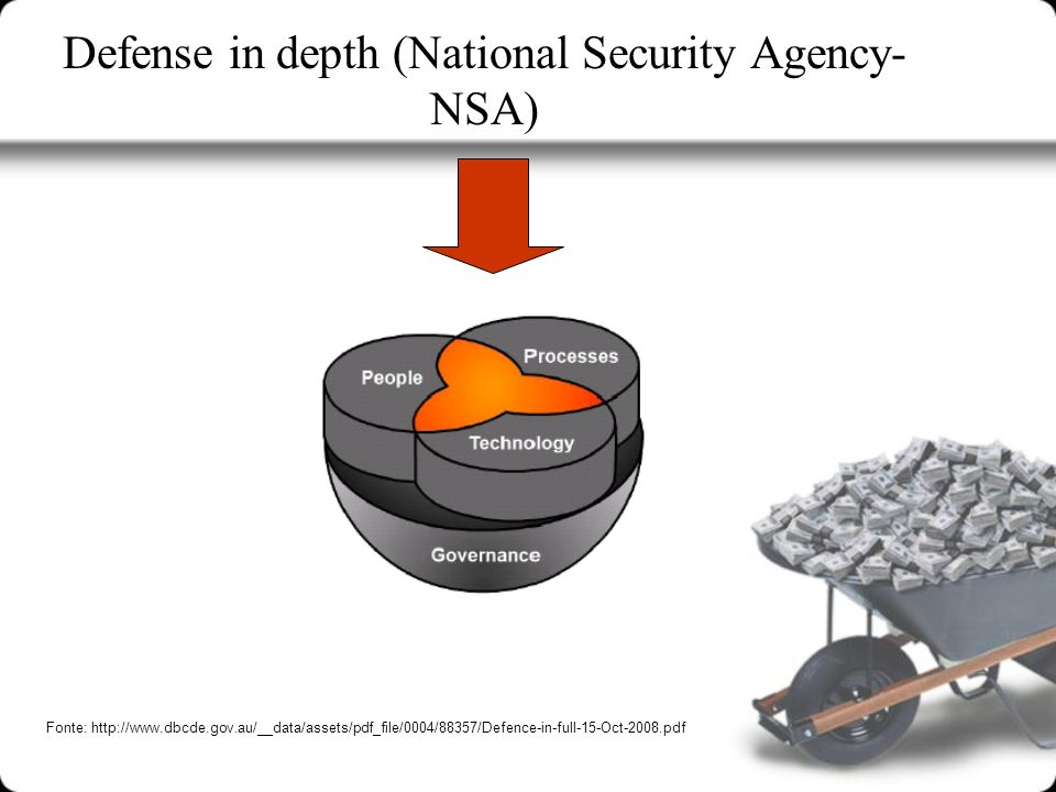 Defense in depth (National Security Agency-NSA)