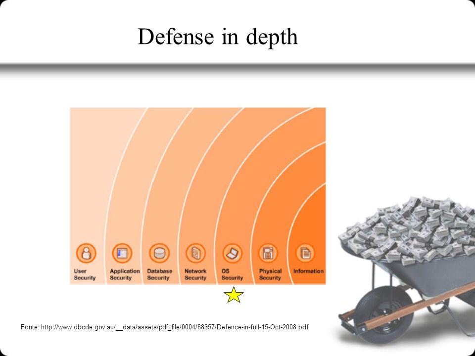 Defense in depth Fonte: http://www.dbcde.gov.au/__data/assets/pdf_file/0004/88357/Defence-in-full-15-Oct-2008.pdf.