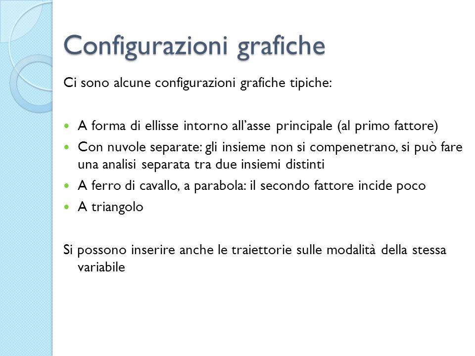 Configurazioni grafiche