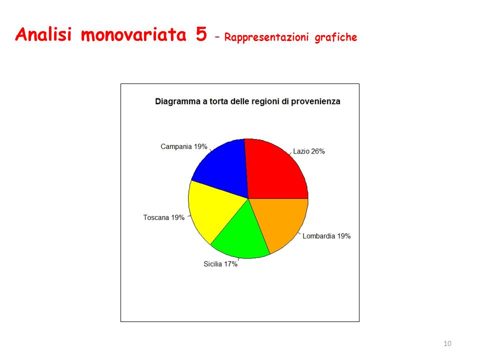 Analisi monovariata 5 – Rappresentazioni grafiche
