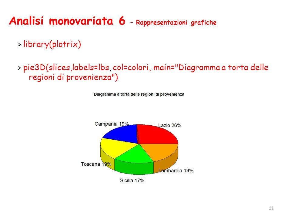 Analisi monovariata 6 – Rappresentazioni grafiche