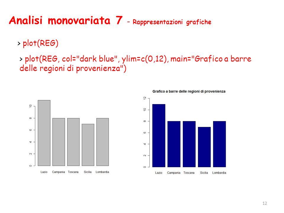 Analisi monovariata 7 – Rappresentazioni grafiche