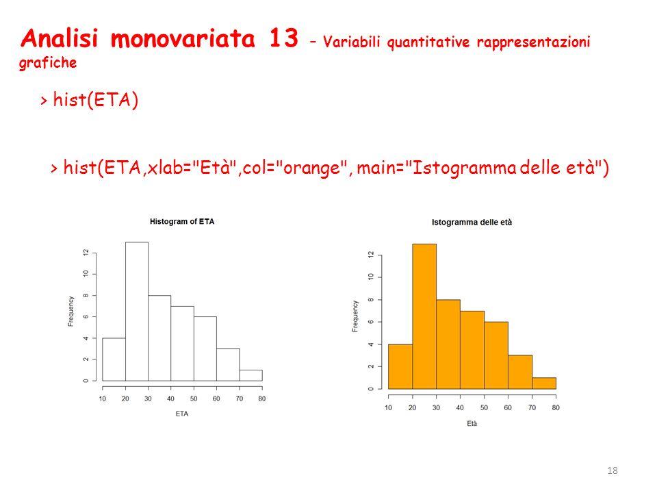 Analisi monovariata 13 – Variabili quantitative rappresentazioni grafiche