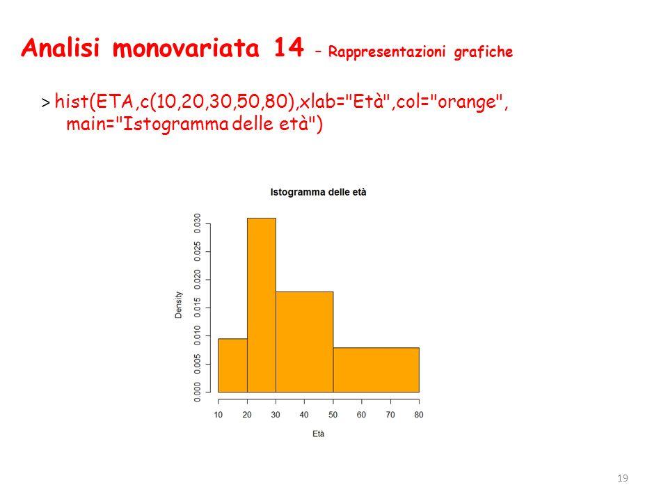 Analisi monovariata 14 – Rappresentazioni grafiche