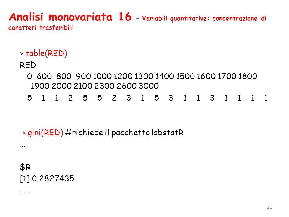 Analisi monovariata 16 – Variabili quantitative: concentrazione di caratteri trasferibili