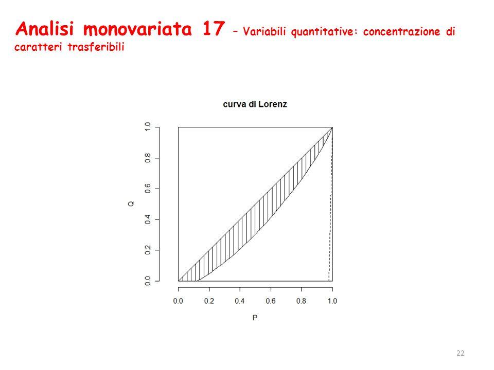 Analisi monovariata 17 – Variabili quantitative: concentrazione di caratteri trasferibili