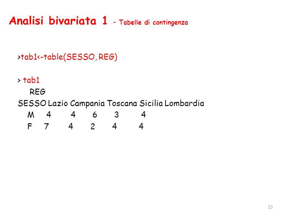 Analisi bivariata 1 – Tabelle di contingenza