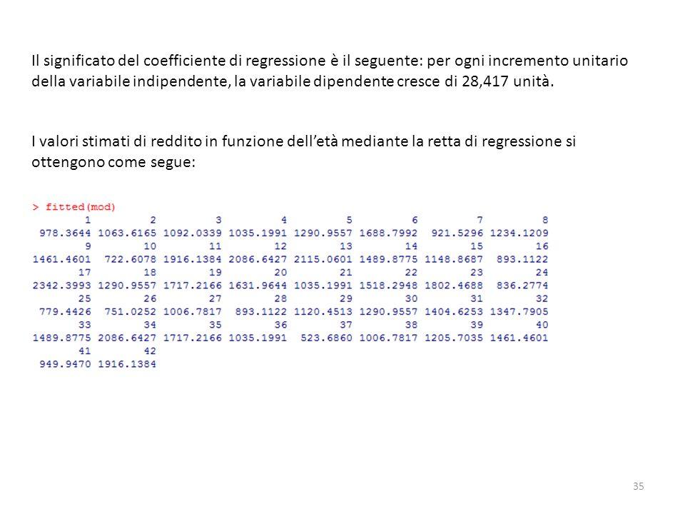Il significato del coefficiente di regressione è il seguente: per ogni incremento unitario della variabile indipendente, la variabile dipendente cresce di 28,417 unità.