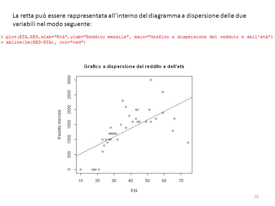 La retta può essere rappresentata all'interno del diagramma a dispersione delle due variabili nel modo seguente:
