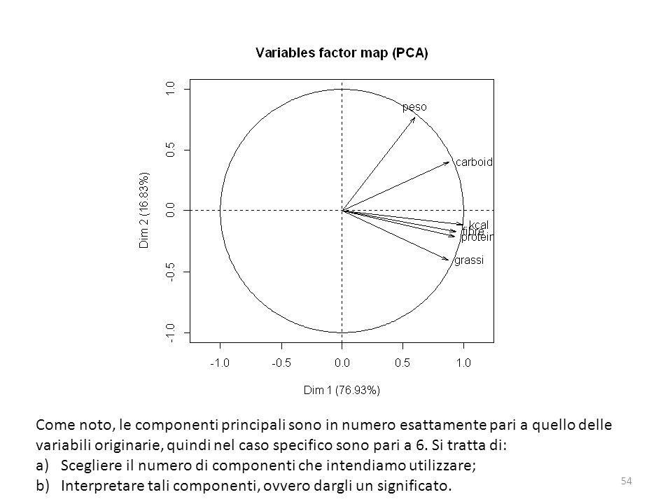 Come noto, le componenti principali sono in numero esattamente pari a quello delle variabili originarie, quindi nel caso specifico sono pari a 6. Si tratta di: