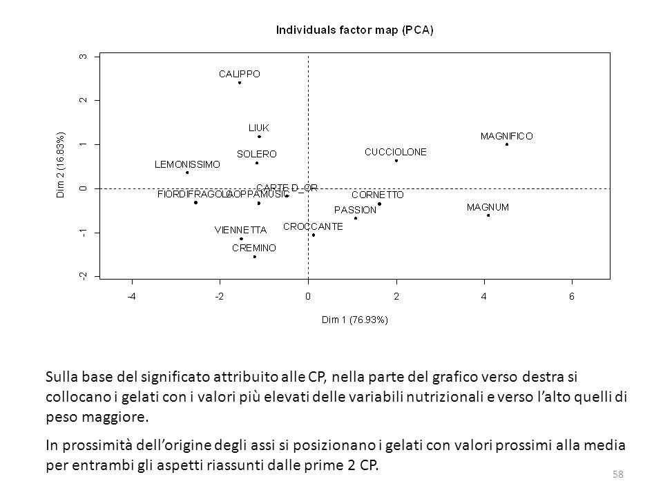 Sulla base del significato attribuito alle CP, nella parte del grafico verso destra si collocano i gelati con i valori più elevati delle variabili nutrizionali e verso l'alto quelli di peso maggiore.