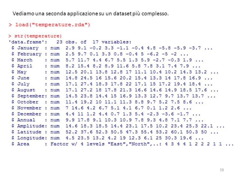 Vediamo una seconda applicazione su un dataset più complesso.