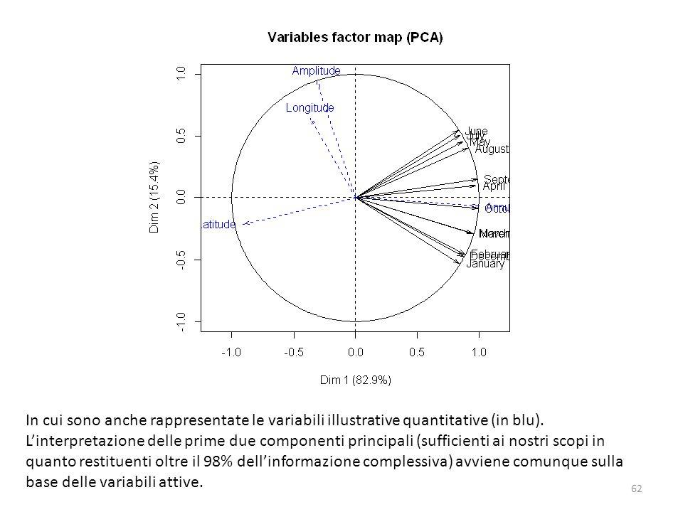 In cui sono anche rappresentate le variabili illustrative quantitative (in blu).