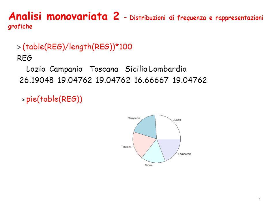 Analisi monovariata 2 – Distribuzioni di frequenza e rappresentazioni grafiche