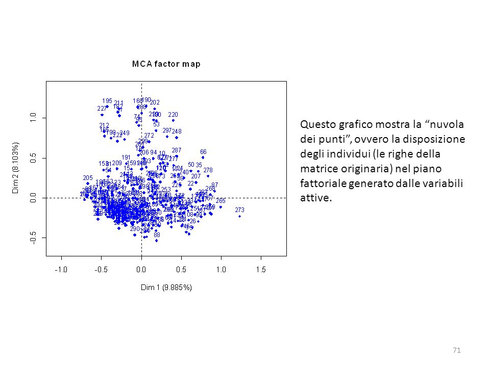Questo grafico mostra la nuvola dei punti , ovvero la disposizione degli individui (le righe della matrice originaria) nel piano fattoriale generato dalle variabili attive.