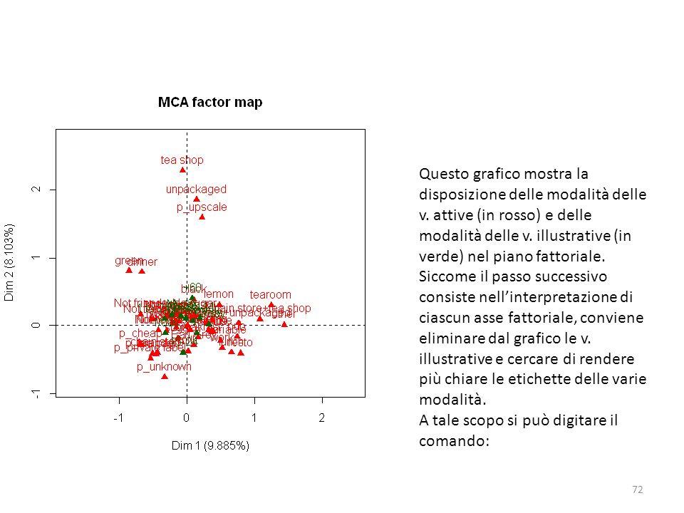 Questo grafico mostra la disposizione delle modalità delle v