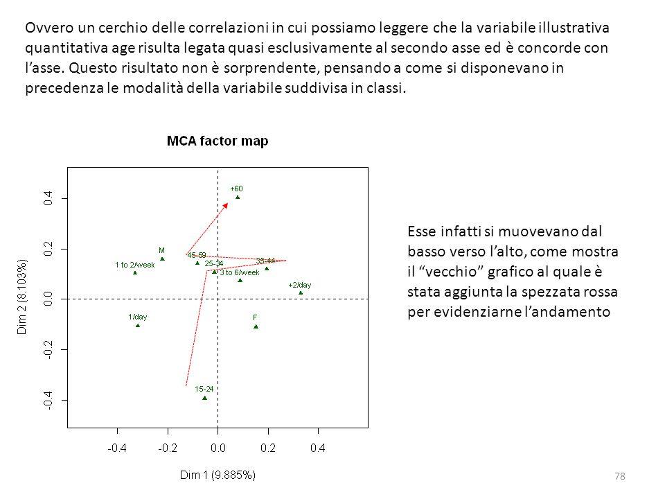 Ovvero un cerchio delle correlazioni in cui possiamo leggere che la variabile illustrativa quantitativa age risulta legata quasi esclusivamente al secondo asse ed è concorde con l'asse. Questo risultato non è sorprendente, pensando a come si disponevano in precedenza le modalità della variabile suddivisa in classi.