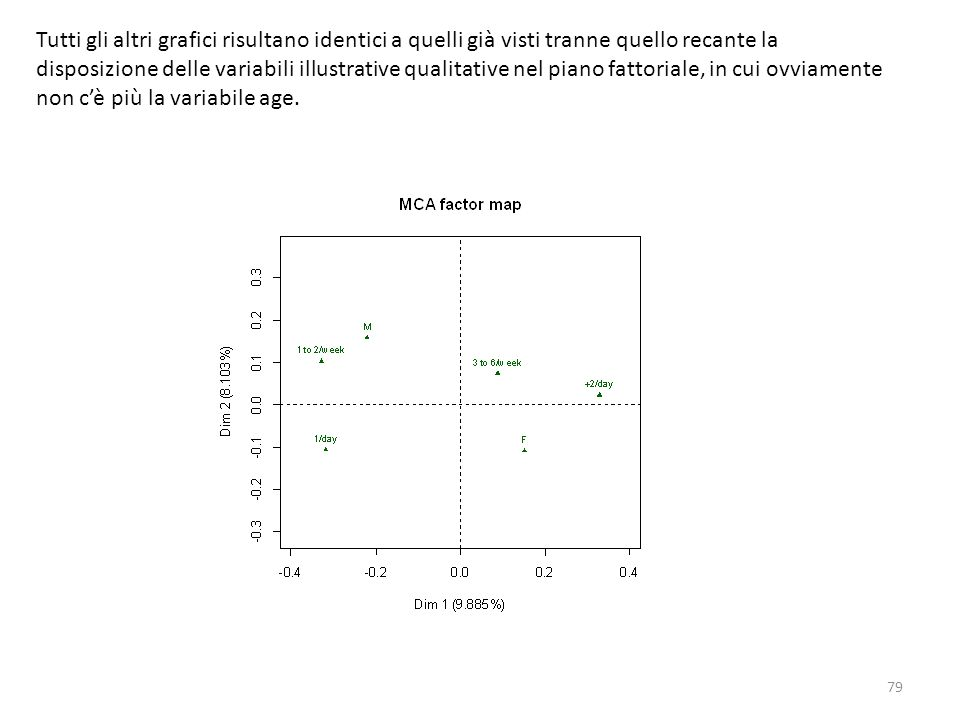 Tutti gli altri grafici risultano identici a quelli già visti tranne quello recante la disposizione delle variabili illustrative qualitative nel piano fattoriale, in cui ovviamente non c'è più la variabile age.