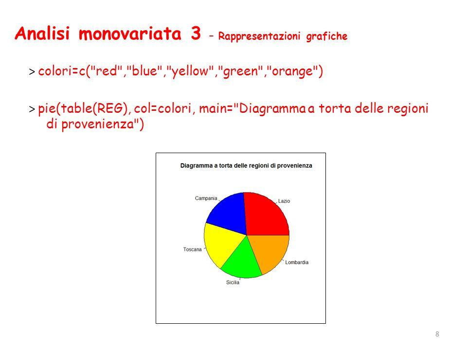 Analisi monovariata 3 – Rappresentazioni grafiche
