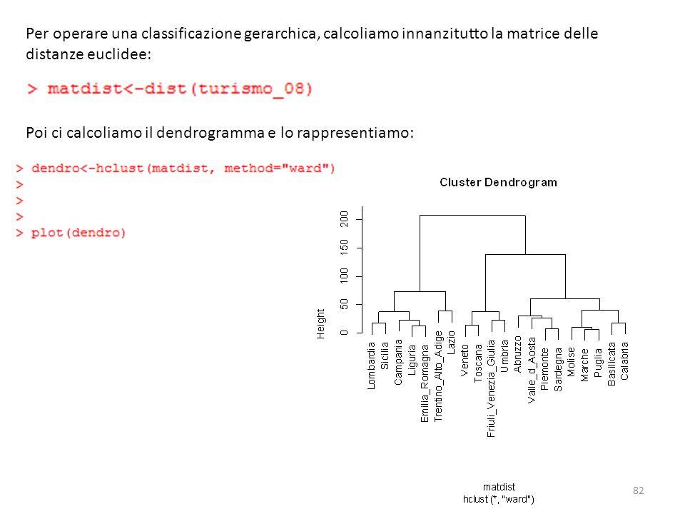 Per operare una classificazione gerarchica, calcoliamo innanzitutto la matrice delle distanze euclidee: