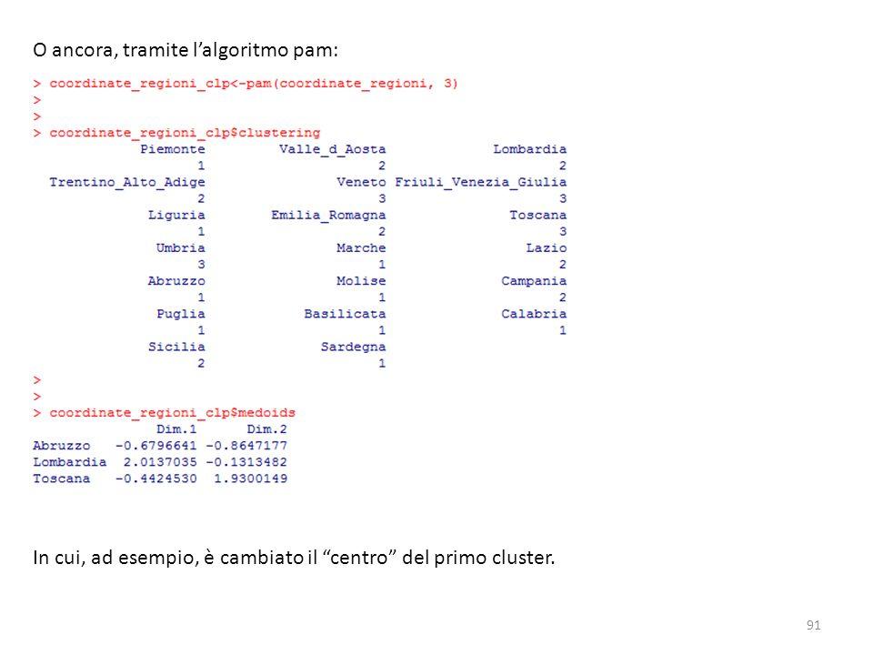 O ancora, tramite l'algoritmo pam: