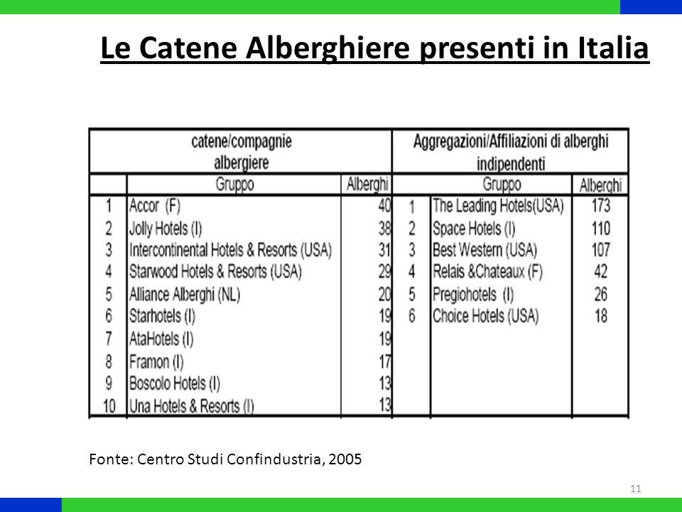 Le Catene Alberghiere presenti in Italia