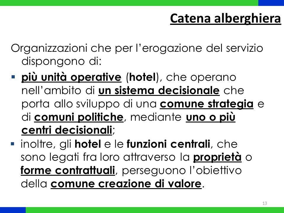 Catena alberghiera Organizzazioni che per l'erogazione del servizio dispongono di: